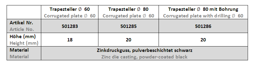 Trapezteller - Tab