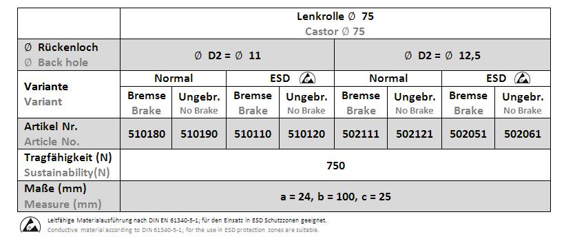 Lenkrollen D75 mit RL - Tabelle