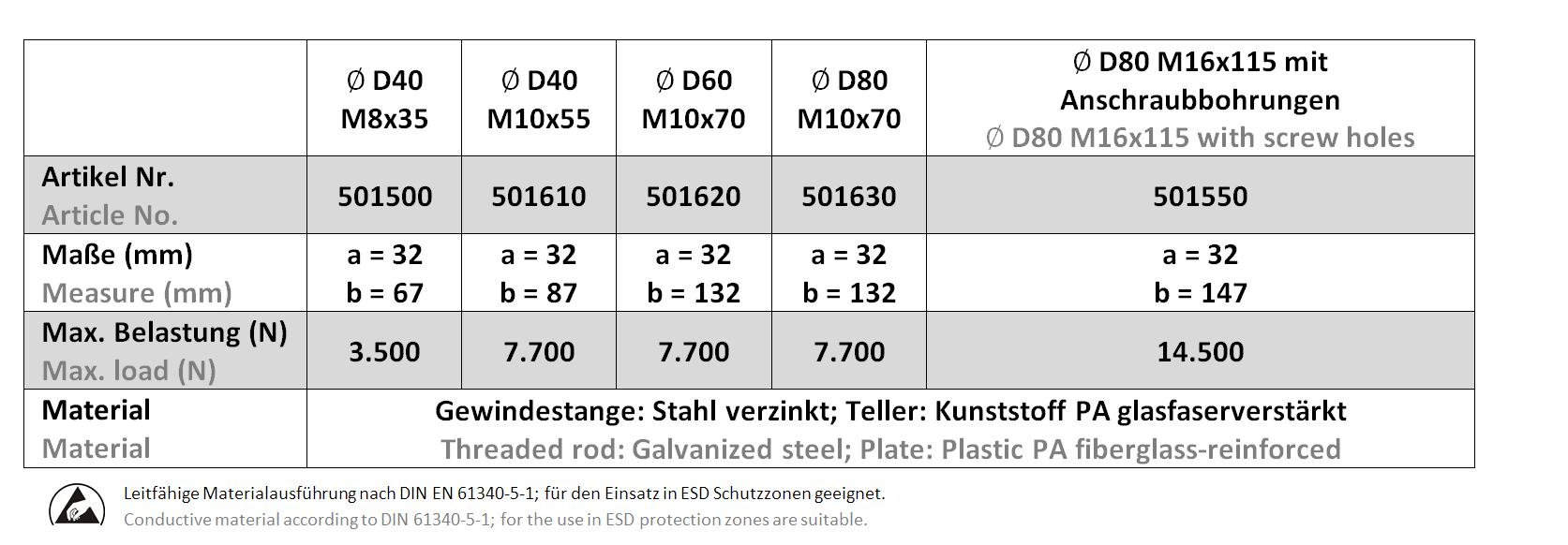 Kombifuss D40-D80 - Tabelle