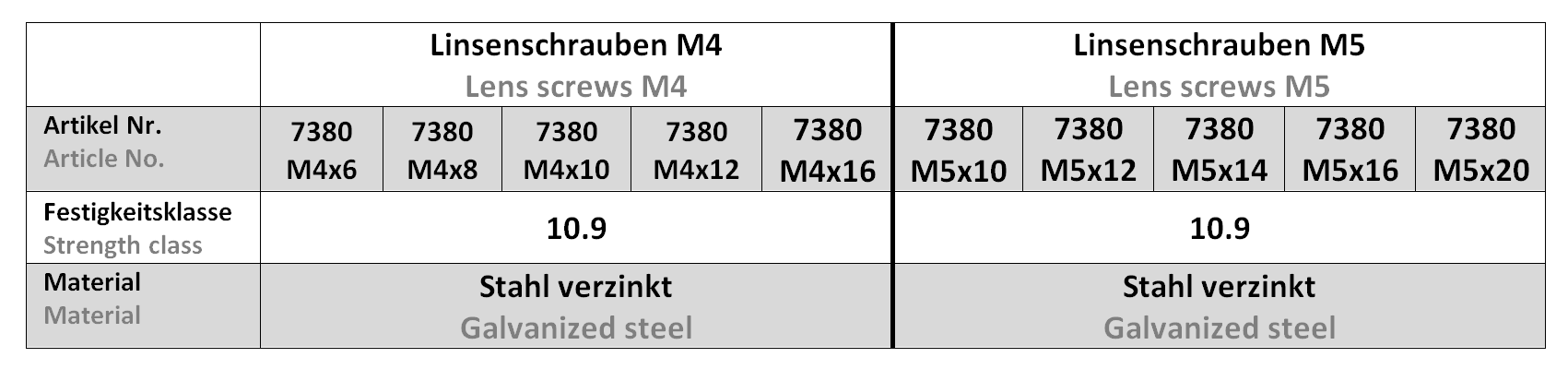 Linsenschrauben M4 M5 - 7380 Tabelle