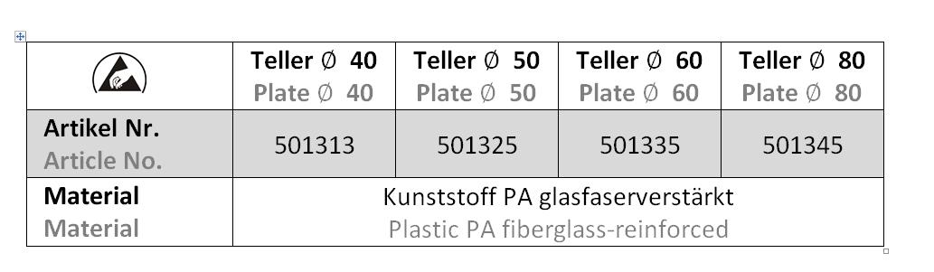 Teller Gelenkfuss in ESD - Tabelle